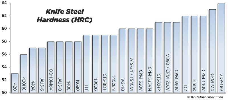 Steel charts hardness
