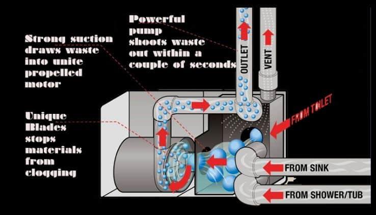 RV Macerator Pumps